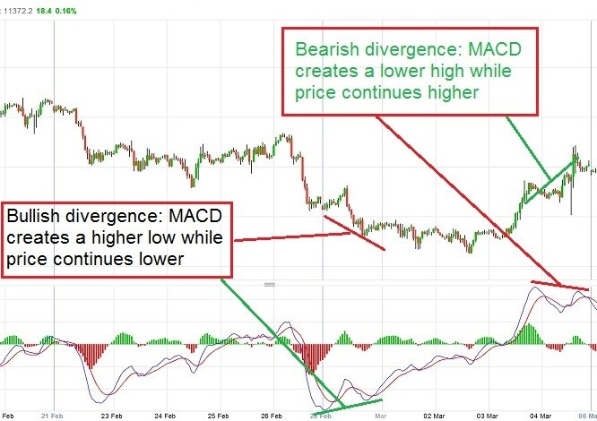 Elliott wave with MACD indicator ( the How-to guide )