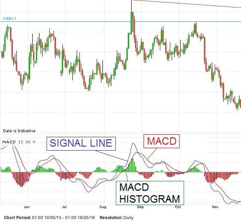 Elliott wave with MACD indicator ( the How-to guide