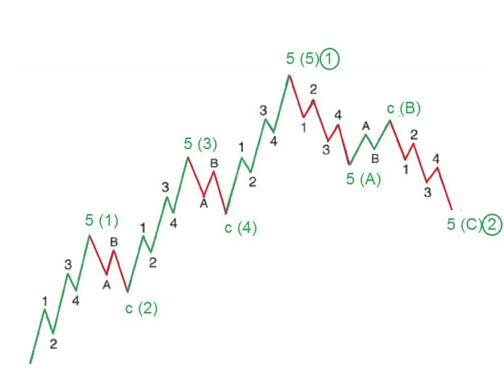 Elliot wave forex