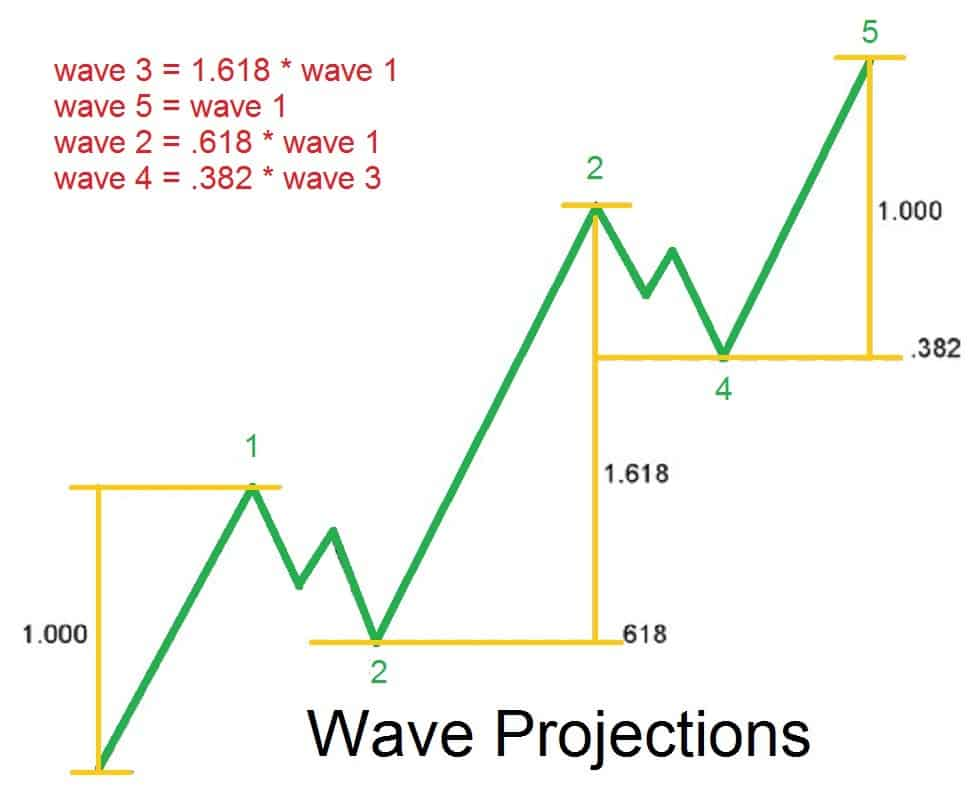 Elliott waves forex trading