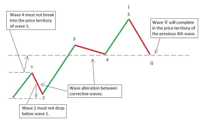 Elliott wave correction rules