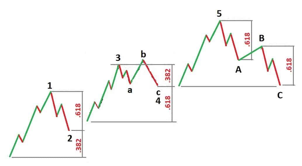 Awesome Traders Guide to Elliott Wave + a Simple Trading