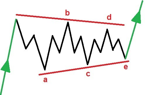 Elliott wave Triangle wave ABCDE pattern
