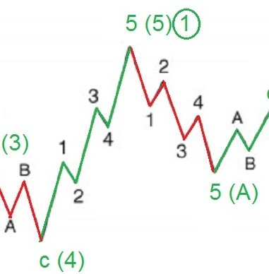 Awesome Traders Guide to Elliott Wave + a Simple Trading strategy.