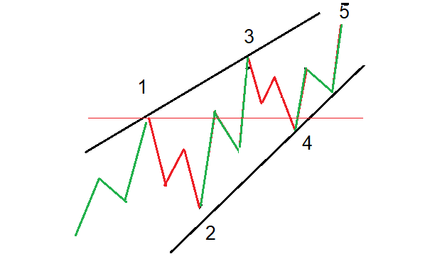 leading diagonal elliott wave