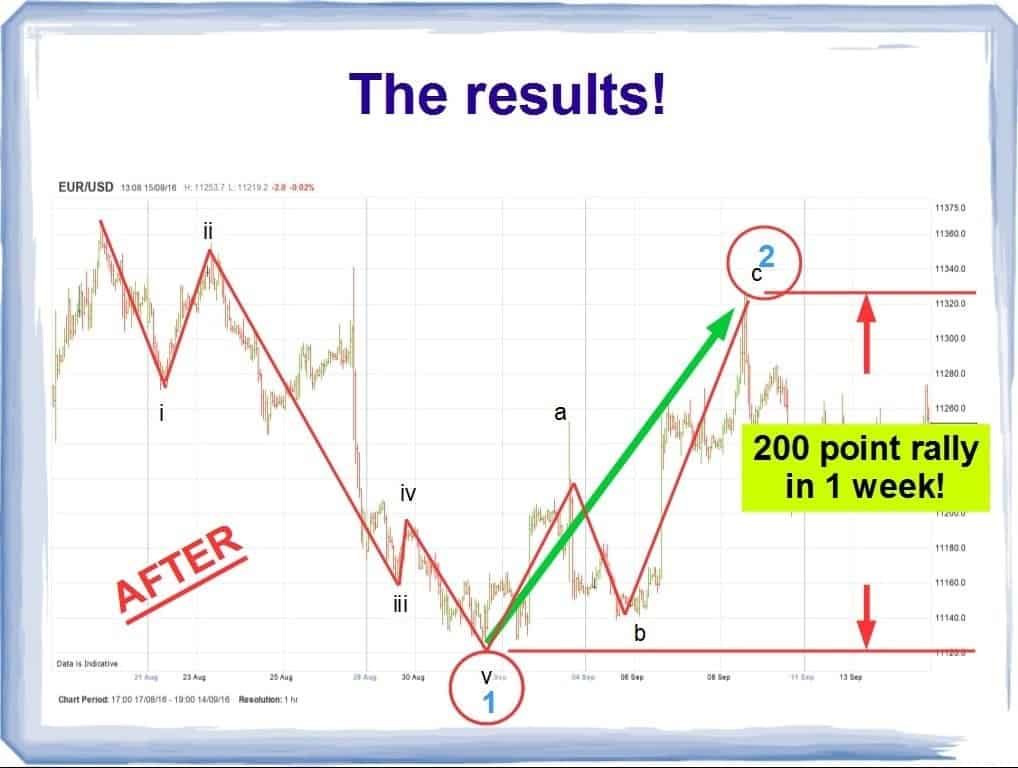 How to Spot Elliott Wave Signals in Trading ( 5 BIG trades and