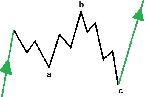 AWESOME GUIDE to Elliott Wave Correction Patterns and Rules
