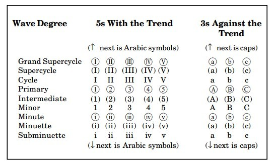 A guide to Elliott wave degree labels - simplifying the jargon!