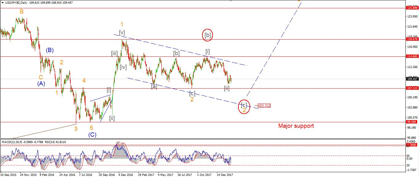Long Term Elliott Wave Count for USDJPY - Charts + indepth