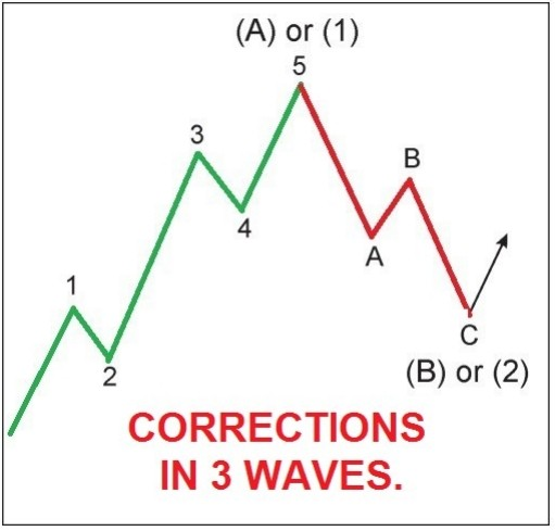 Advanced Elliott wave Analysis Trading Strategy - Patterns
