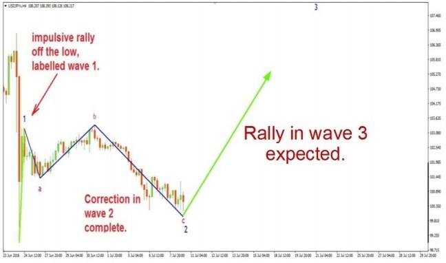 Advanced Elliott wave Analysis Trading Strategy - Patterns