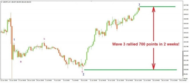 Practical elliott wave trading strategies pdf